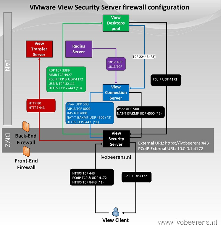 Tips For Implementing A Vmware Horizon View Security Server