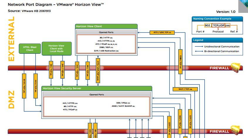 vmware horizon view network port diagram ivobeerens nl rh ivobeerens nl vmware view components diagram vmware horizon view diagram